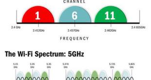 Wi Fi 2,4 GHZ o 5 GHZ: quale banda scegliere?