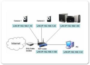 Trovare gli indirizzi Mac e IP della mia rete Lan