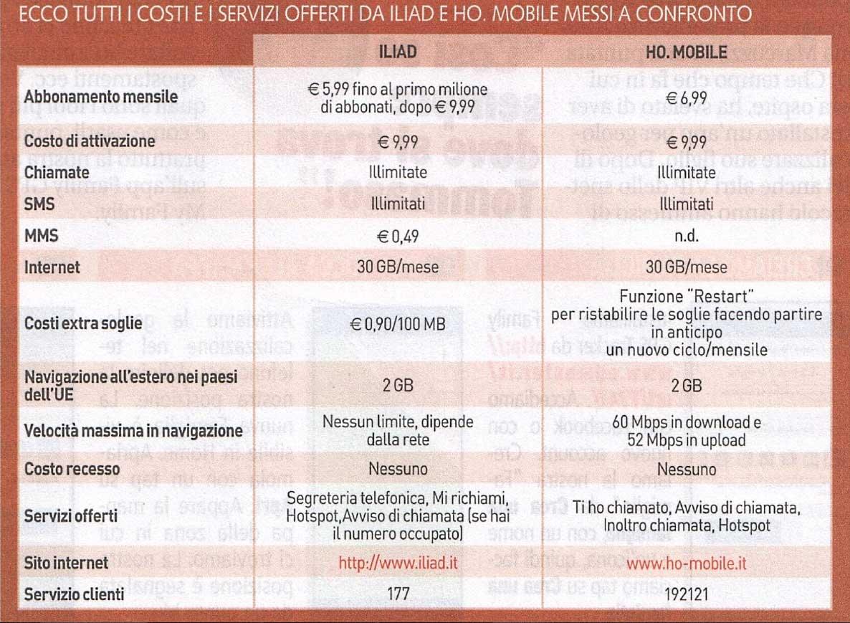 Iliad e Ho Mobile: QUANTO COSTANO?