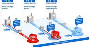 La fibra su rete mista rame (FTTC) non è fibra