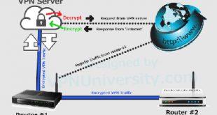Quale modem router con VPN acquistare?